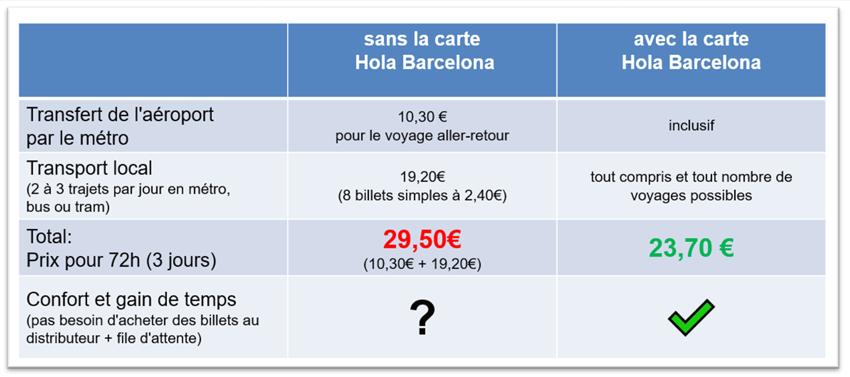 Travel Card Hola Barcelona Achat HolaBCN