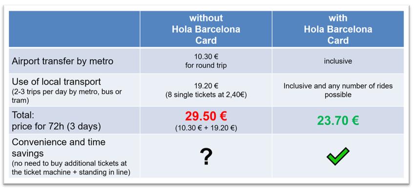 Hola Barcelona Travel Card HolaBCN Purchase